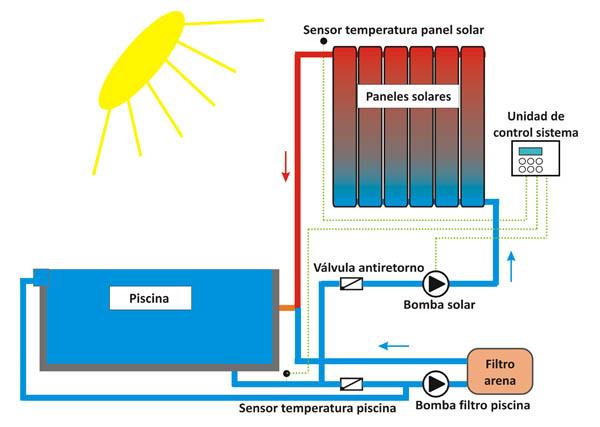 Sistemas de energia solar termica calefacci n solar for Esquema piscina